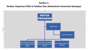 Gambar 2 Struktur Organisasi PDIA di FIA UB