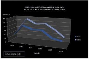 Grafik Jumlah Penerimaan MABA PDIA Per tahun