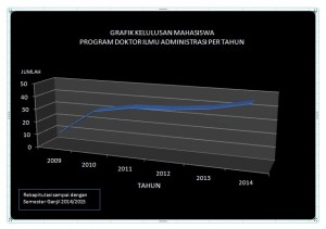 Grafik Kelulusan PDIA
