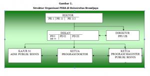 Struktur Organisasi PDIA di UB