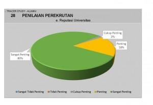 28 Penilaian Perekrutan - Reputasi Universitas
