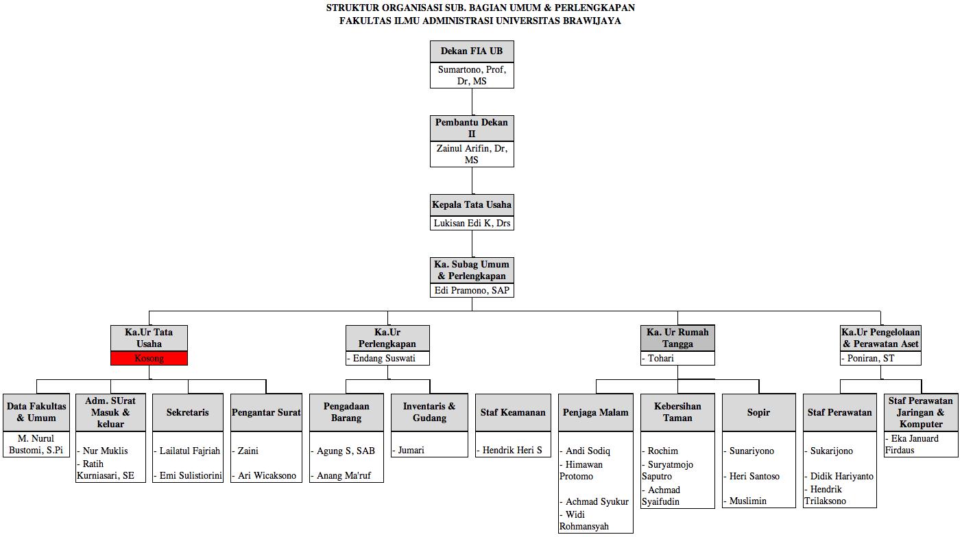Struktur Bagian Umum dan Perlengkapan