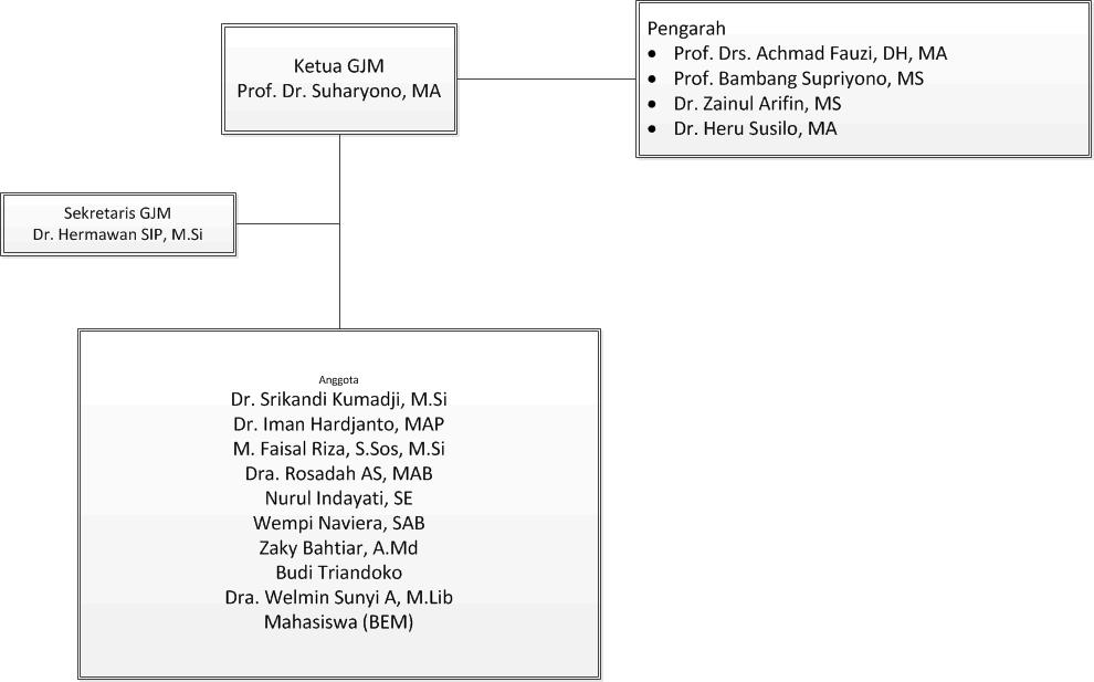 Struktur Organisasi GJM