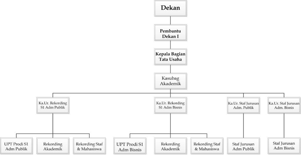 Struktur TU FIA - Akademik S1 Coba
