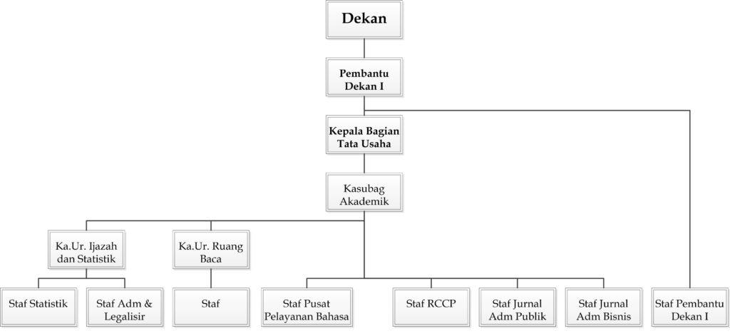 Struktur TU FIA - Akademik Umum Large