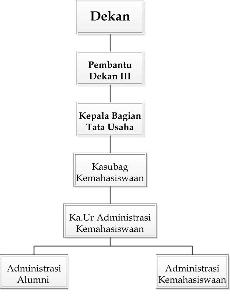 Struktur TU FIA - Kemhs Large