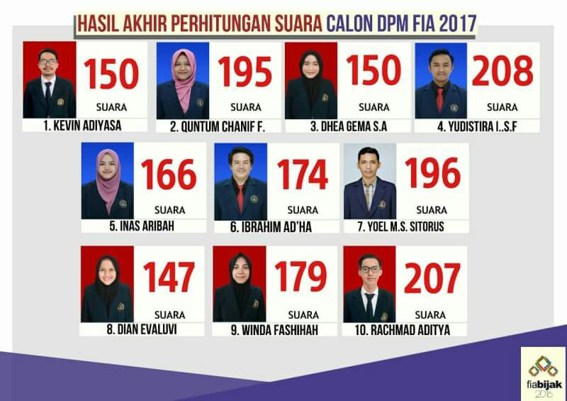 Hasil penghitungan suara untuk kandidat Anggota DPM FIA UB 2017