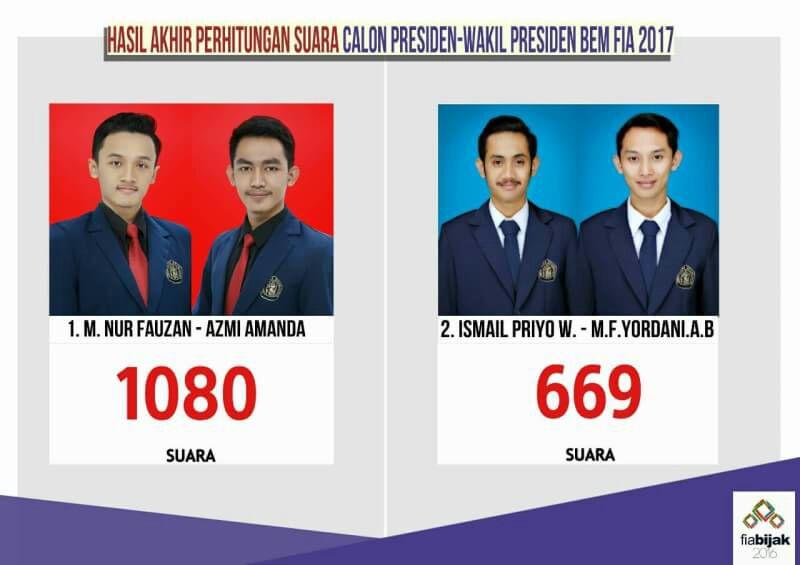 Fauzan-Azmi Terpilih Sebagai Presiden & Wakil Presiden BEM FIA UB 2017