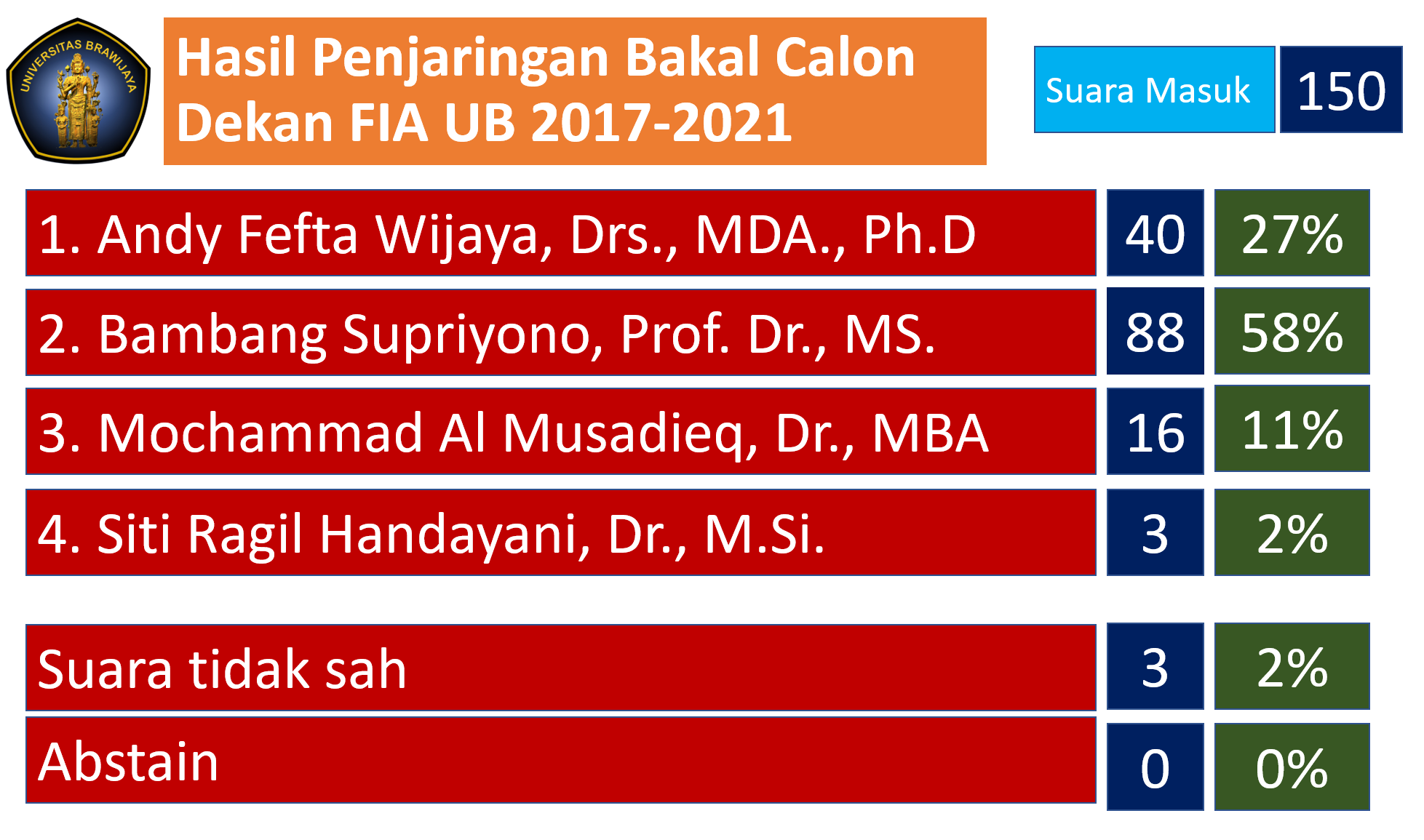 Prof Bambang Supriyono Unggul Dalam Penjaringan Bakal Calon Dekan FIA UB 2017-2021