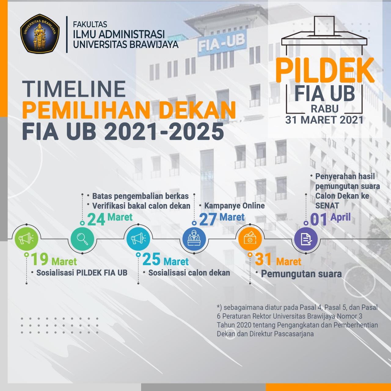 Penjaringan Pemilihan Dekan FIA UB Periode 2021-2025